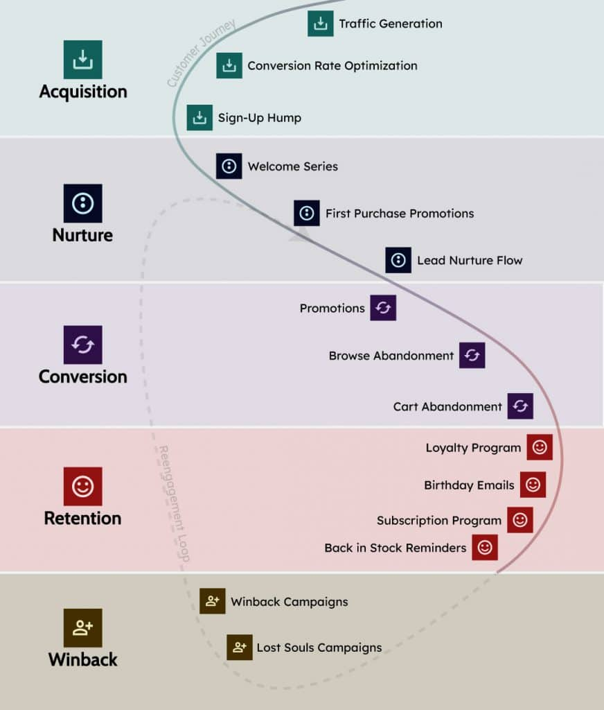 The stages of lifecycle marketing